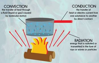 effects of heat energy